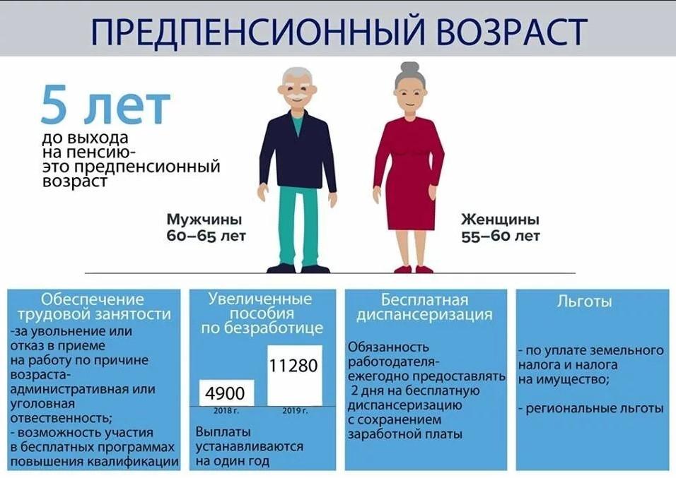 Дискриминация лиц предпенсионного возраста минимальная пенсия у детей по утери кормильца